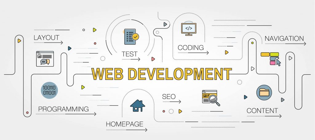 Website Development: An Expense or Investment?