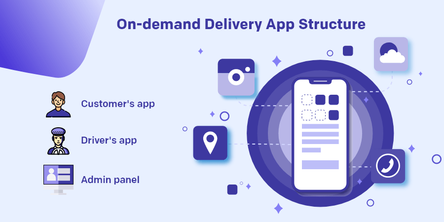 Surge of On-demand Apps